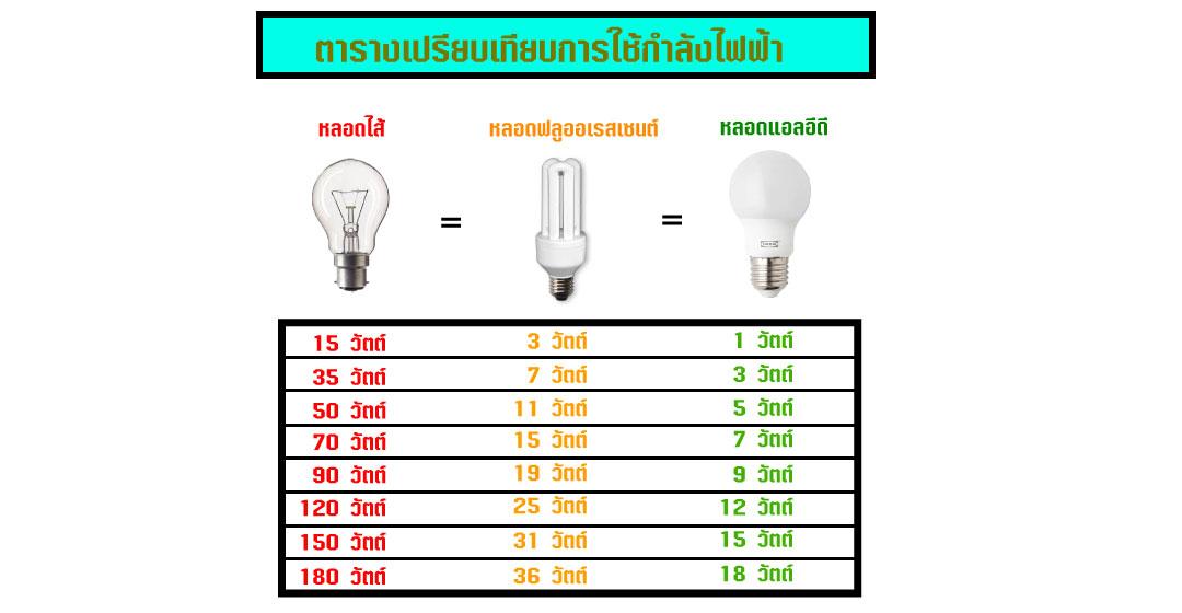 <strong>หลอดไฟ <strong>LED</strong></strong> <strong>ประหยัดไฟ</strong>ได้จริงหรือ #2